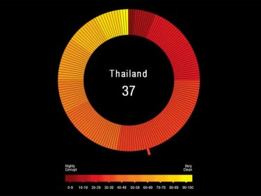 Thailand scored 37 out of 100 in the Corruption Perceptions Index